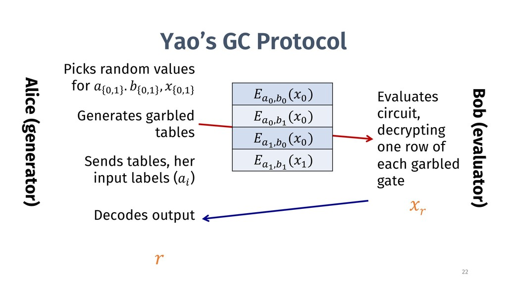Yao's GC Protocol Alice (generator) Sends table...