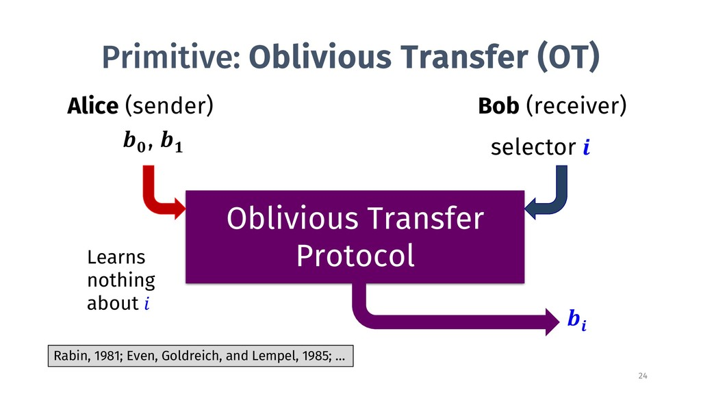 Primitive: Oblivious Transfer (OT) Alice (sende...