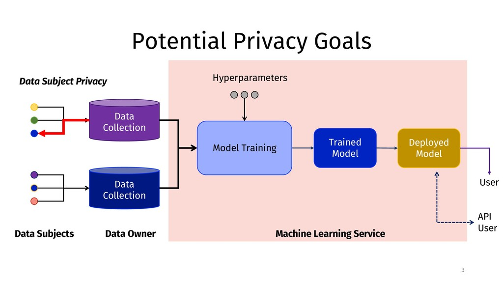 Potential Privacy Goals 3 Data Subjects Data Co...