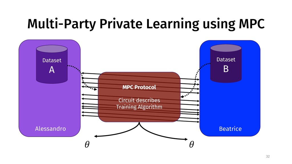 Multi-Party Private Learning using MPC 32 Datas...