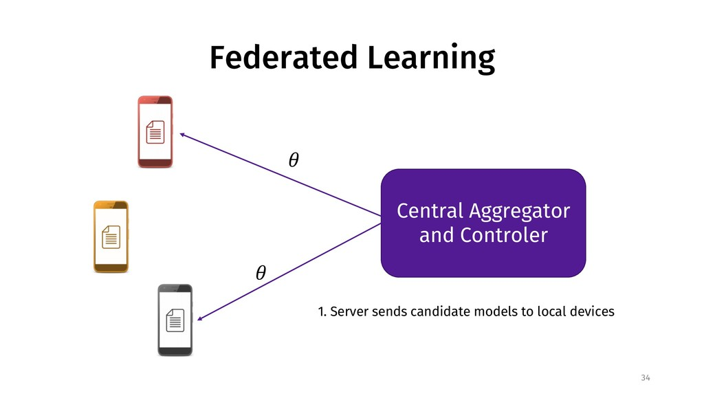 Federated Learning 34 Central Aggregator and Co...