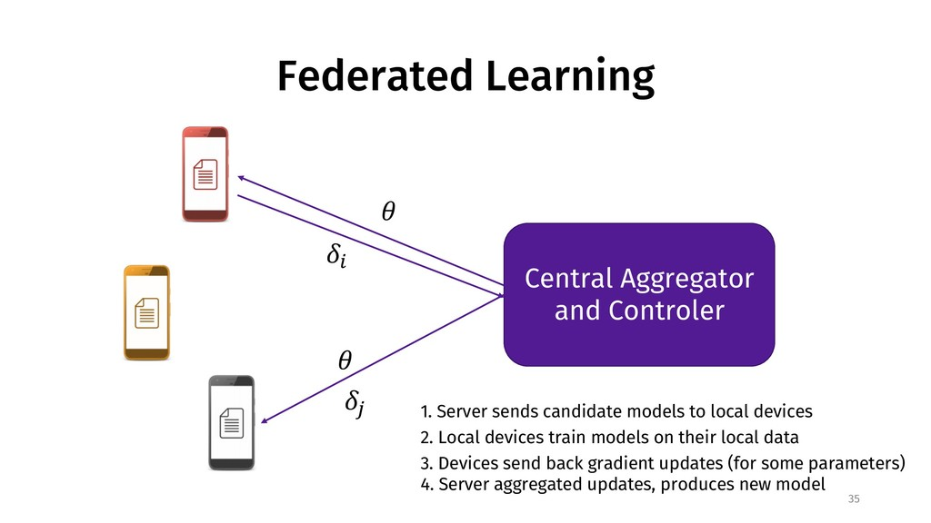 Federated Learning 35 Central Aggregator and Co...