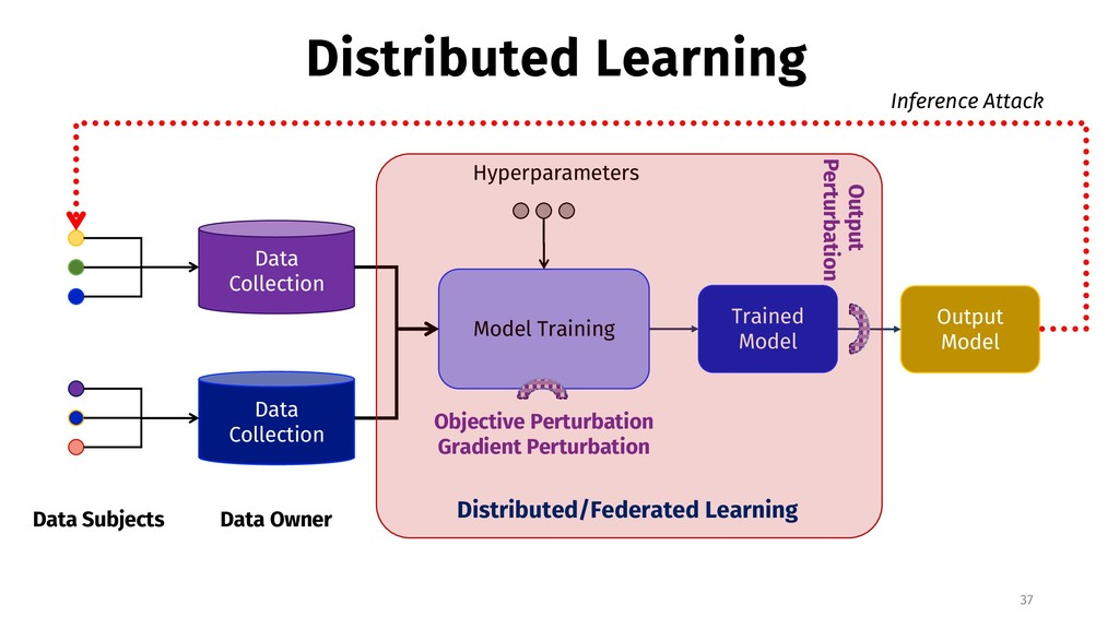 Distributed Learning 37 Data Subjects Data Coll...