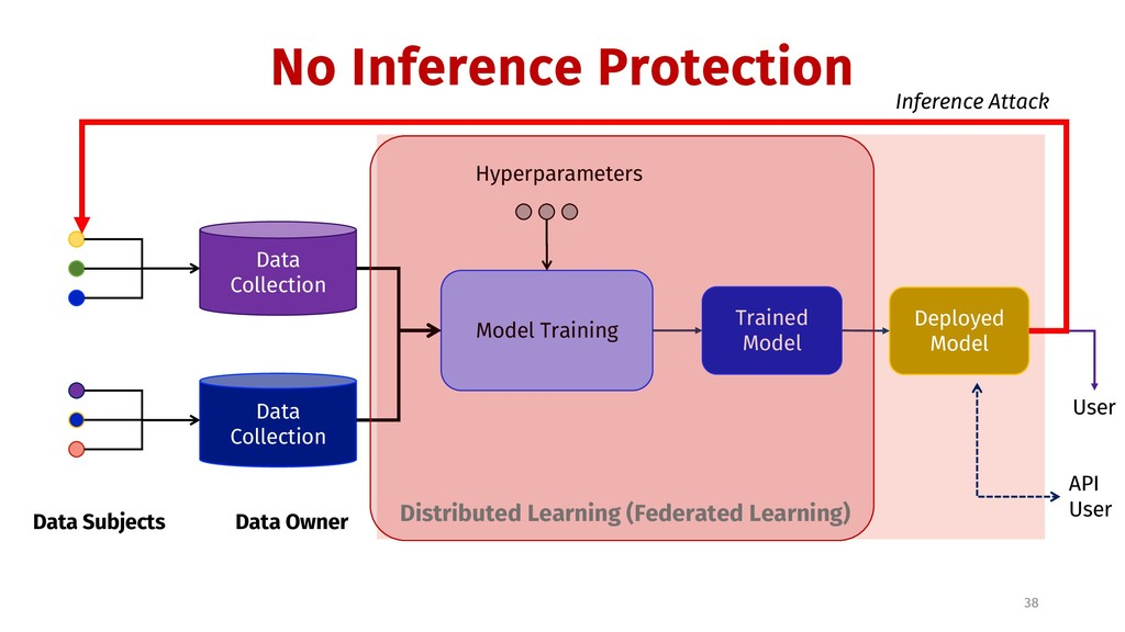 No Inference Protection 38 Data Subjects Data C...