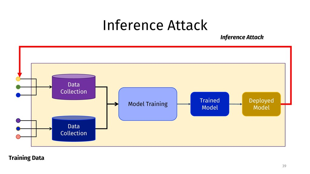Inference Attack 39 Training Data Data Collecti...