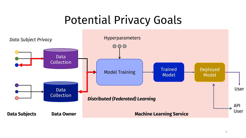 Potential Privacy Goals 4 Data Subjects Data Co...