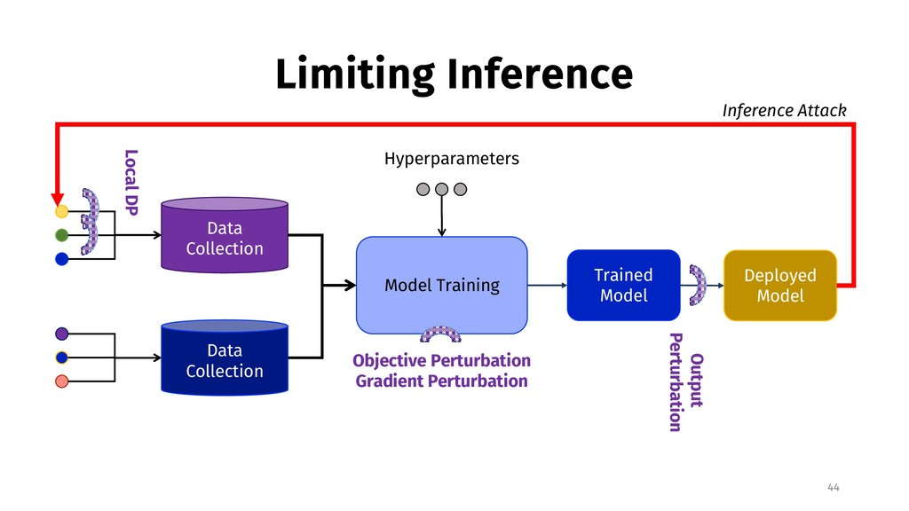 Limiting Inference 44 Data Collection Data Coll...