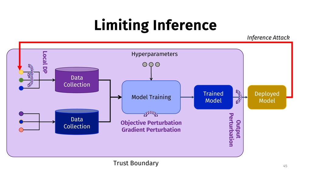 Limiting Inference 45 Data Collection Data Coll...