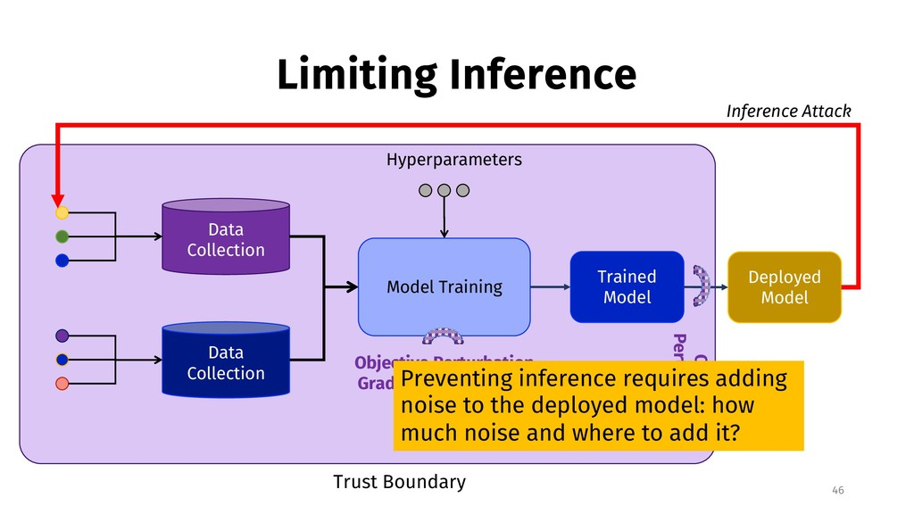 Limiting Inference 46 Data Collection Data Coll...