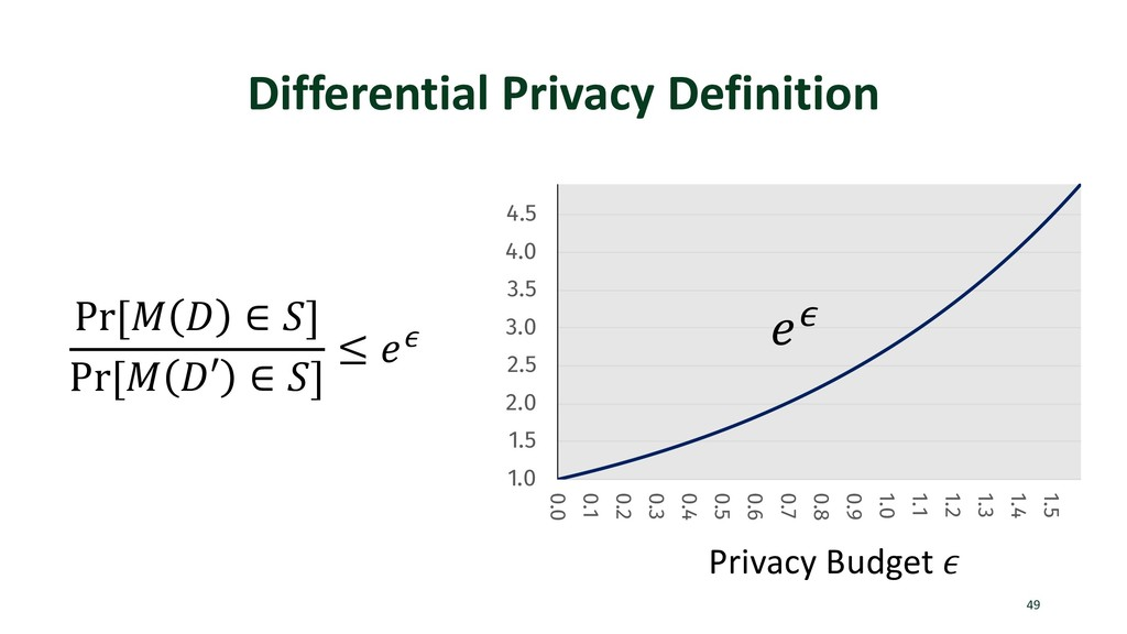 Differential Privacy Definition 49 1.0 1.5 2.0 ...