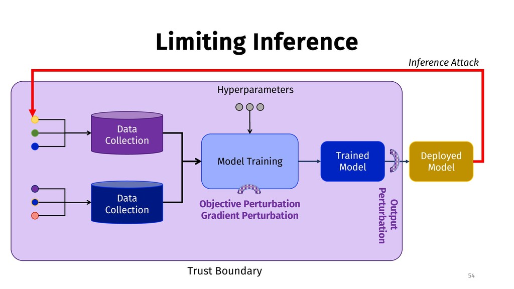Limiting Inference 54 Data Collection Data Coll...