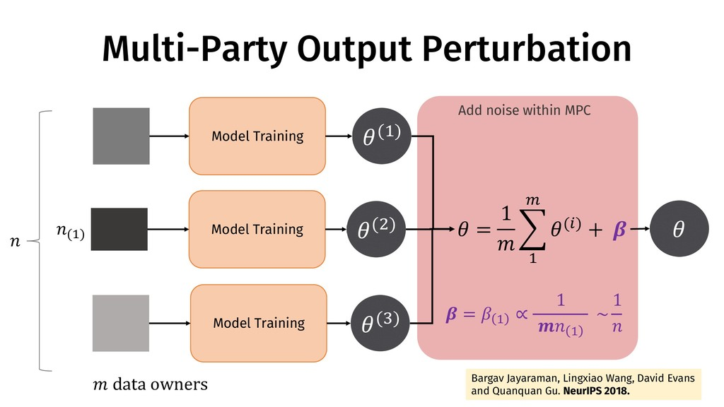 Multi-Party Output Perturbation !(#) Model Trai...
