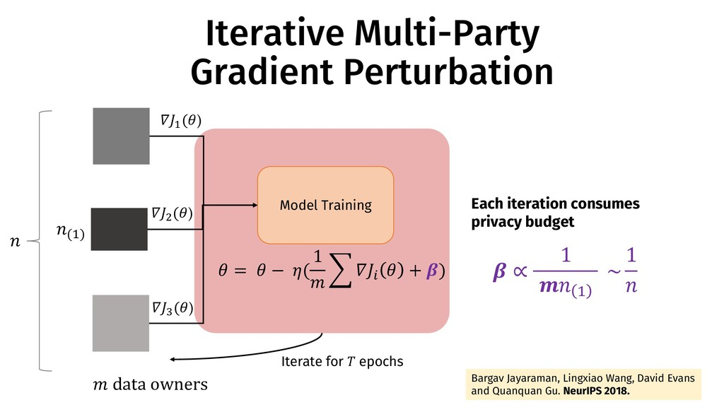 Iterative Multi-Party Gradient Perturbation Mod...