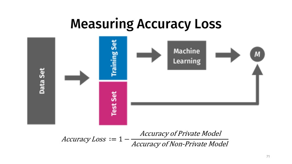 Measuring Accuracy Loss 71 Accuracy Loss ∶= 1 −...