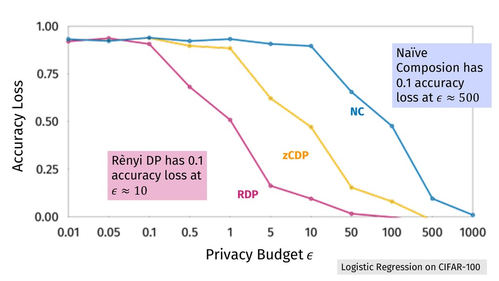 72 Accuracy Loss Privacy Budget ! Rènyi DP has ...