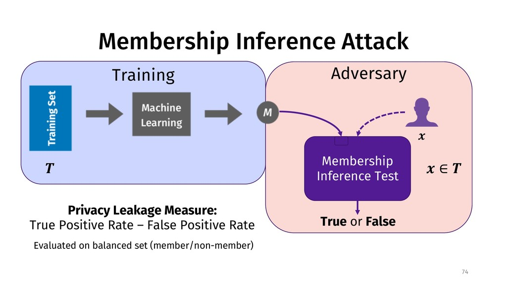 Membership Inference Attack 74 Adversary Member...