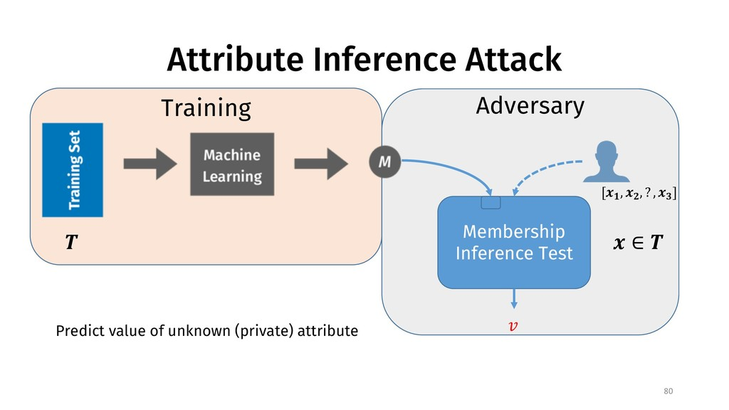 Attribute Inference Attack 80 Adversary Members...