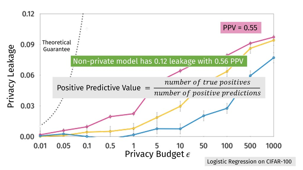82 Privacy Leakage Privacy Budget ! Logistic Re...