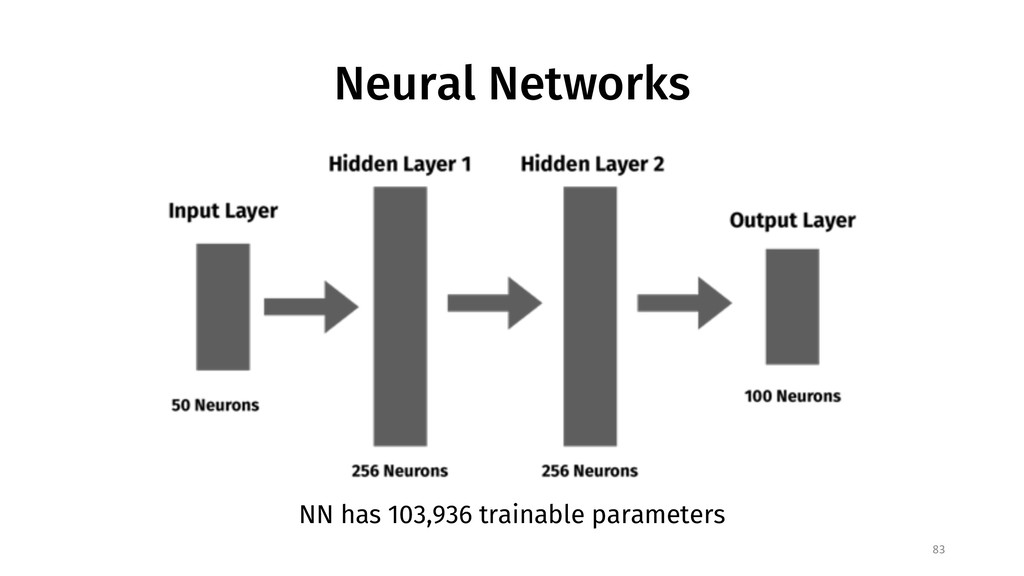 Neural Networks 83 NN has 103,936 trainable par...