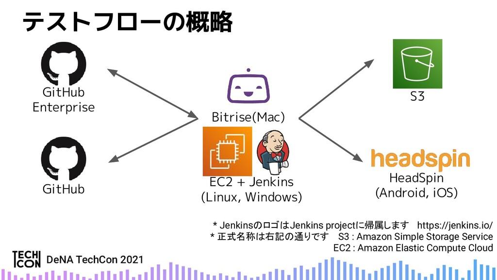 GitHub Enterprise * JenkinsのロゴはJenkins projectに...