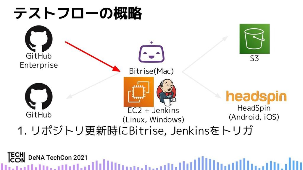 GitHub GitHub Enterprise Bitrise(Mac) EC2 + Jen...