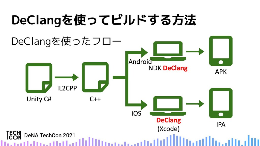 DeClangを使ったフロー