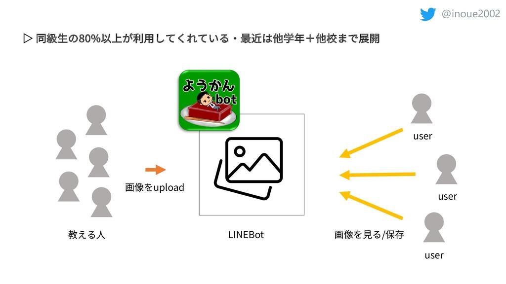 @inoue2002 教える⼈ LINEBot ▷ 同級⽣の80%以上が利⽤してくれている・最...
