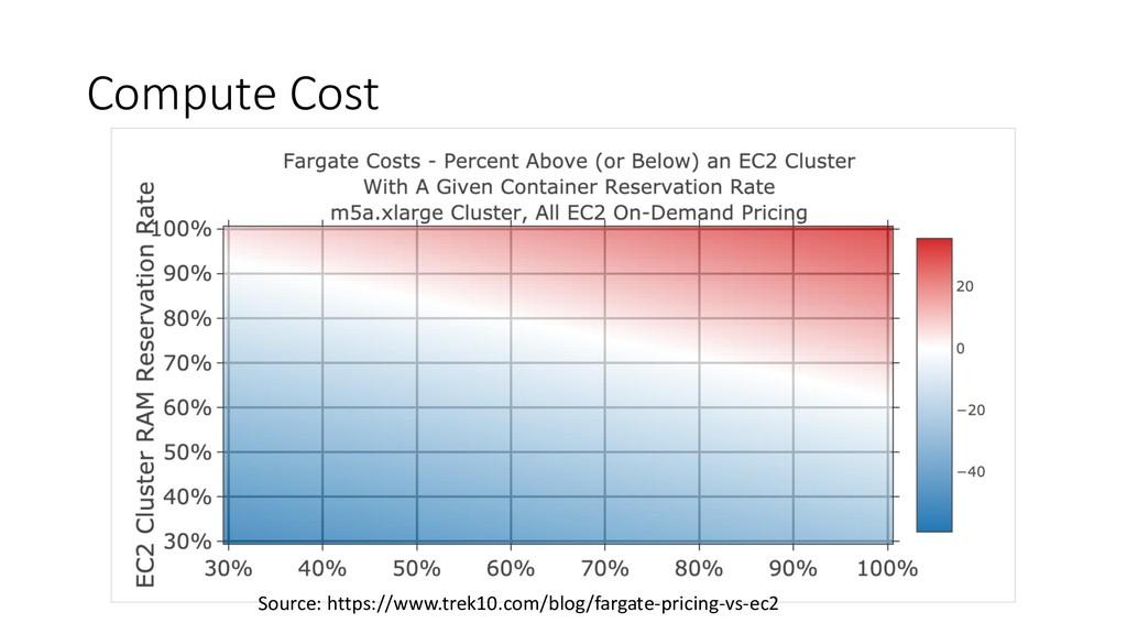 Compute Cost Source: https://www.trek10.com/blo...