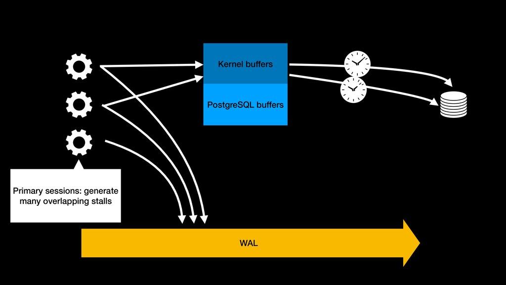 Kernel buffers PostgreSQL buffers WAL Primary s...