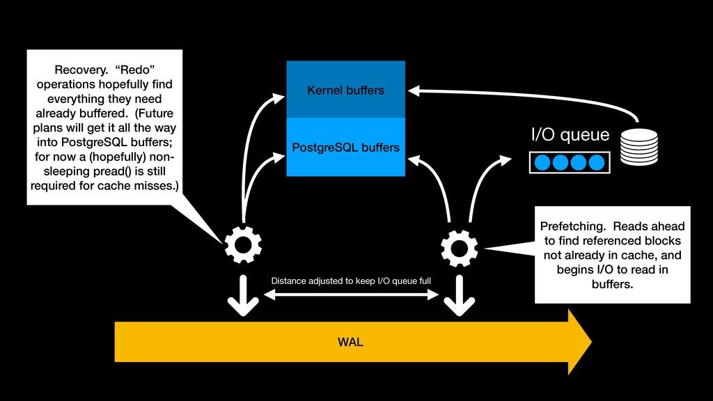 Kernel buffers PostgreSQL buffers I/O queue WAL...