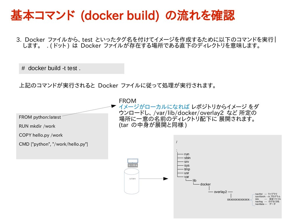 # docker build -t test . 3. Docker ファイルから、 test...