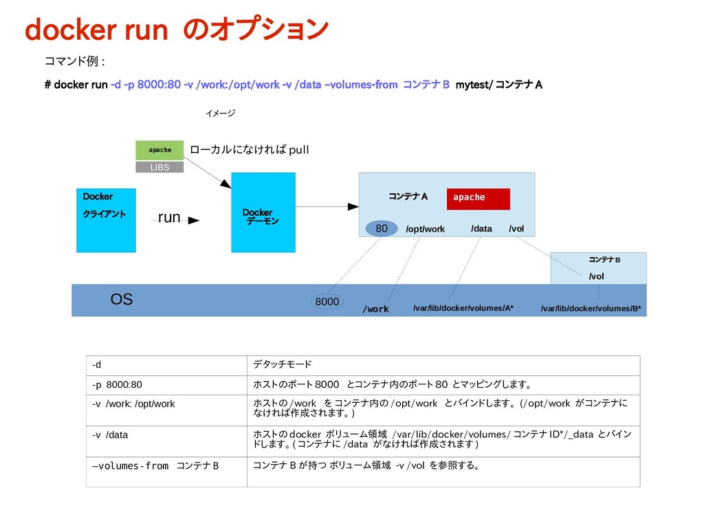 コンテナ A apache # docker run -d -p 8000:80 -v /wo...