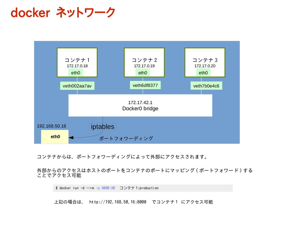 コンテナ 1 172.17.0.18 172.17.42.1 Docker0 bridge v...