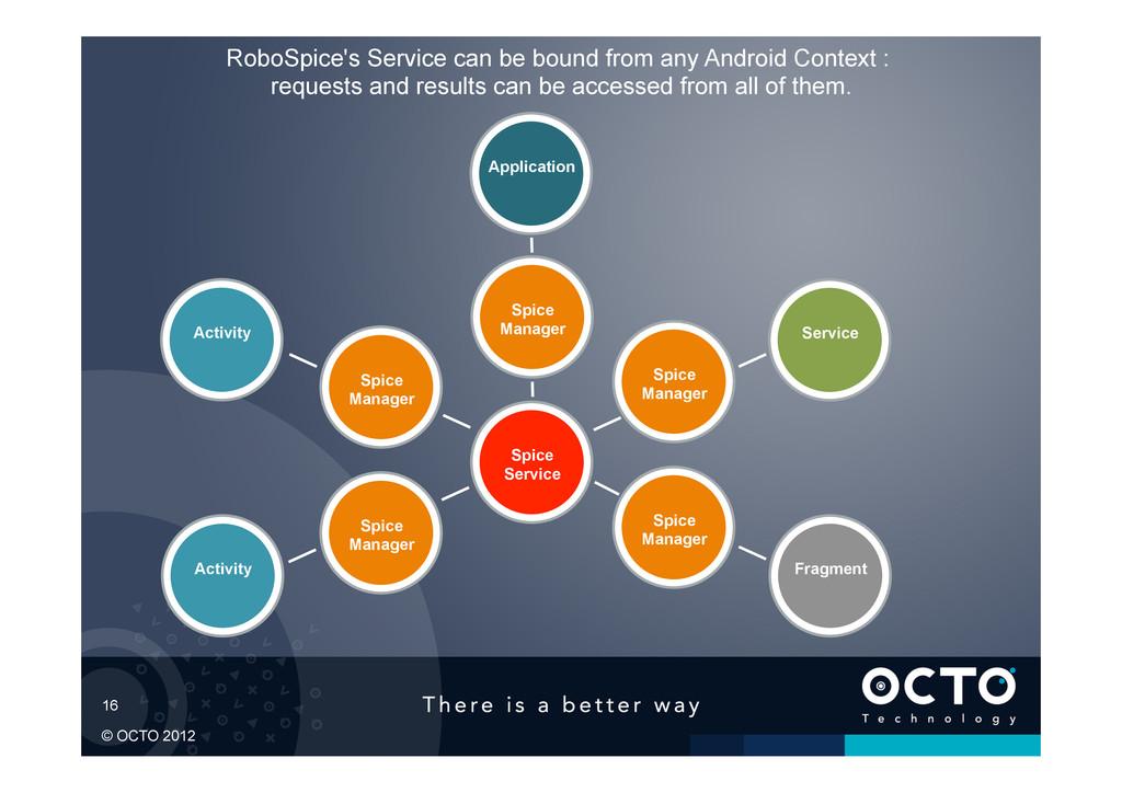 16 © OCTO 2012 RoboSpice's Service can be bound...