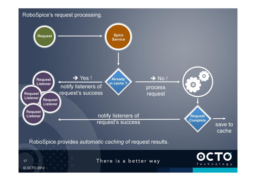 17 © OCTO 2012 RoboSpice provides automatic cac...