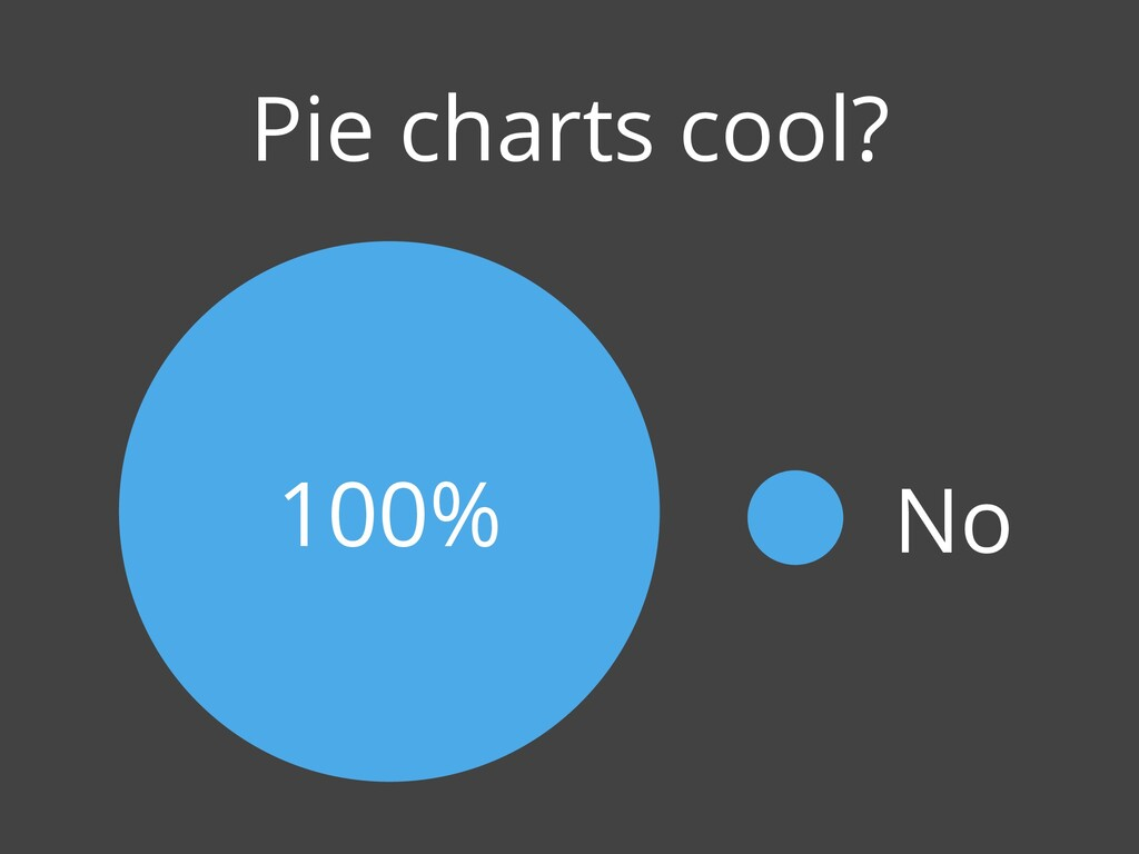 Pie charts cool? 100% No