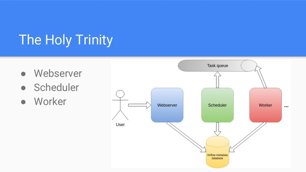 The Holy Trinity ● Webserver ● Scheduler ● Work...