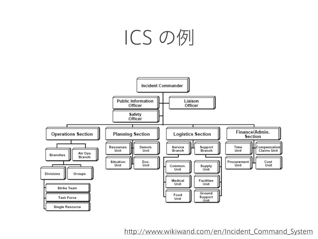 ICS ͷྫ http://www.wikiwand.com/en/Incident_Comm...