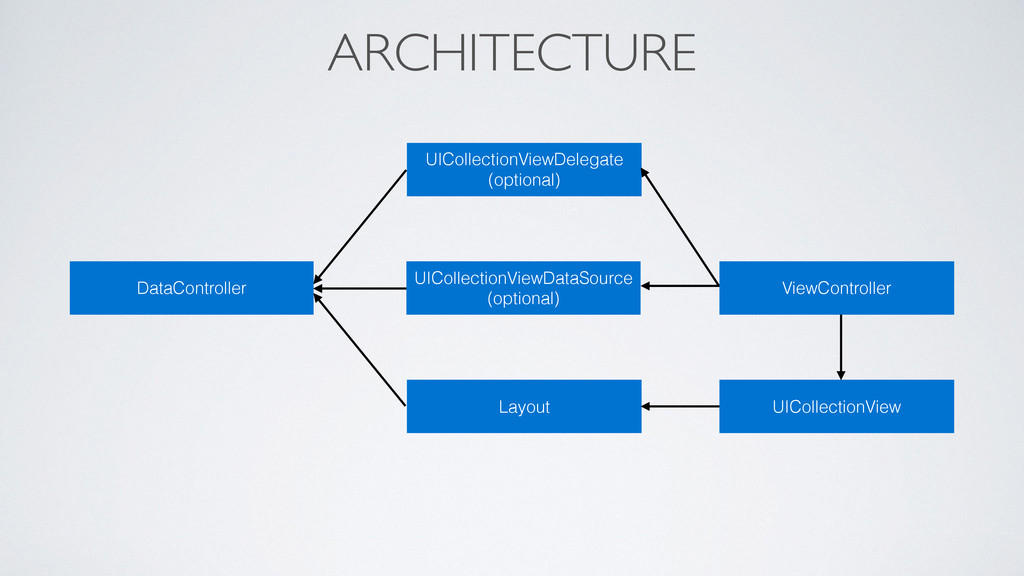 ARCHITECTURE Layout ViewController DataControll...