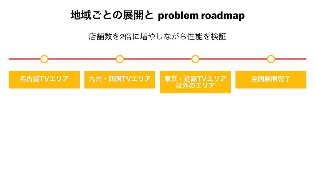 Ҭ͝ͱͷల։ͱ problem roadmap ໊ݹ57ΤϦΞ भɾࠃ57ΤϦΞ ౦ژ...