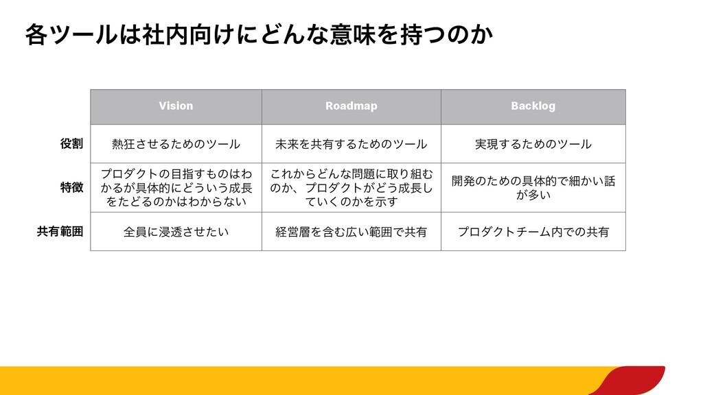 ֤πʔϧ͚ࣾʹͲΜͳҙຯΛͭͷ͔ Vision Roadmap Backlog ׂ ...