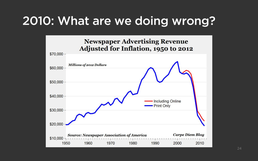 2010: What are we doing wrong? 24
