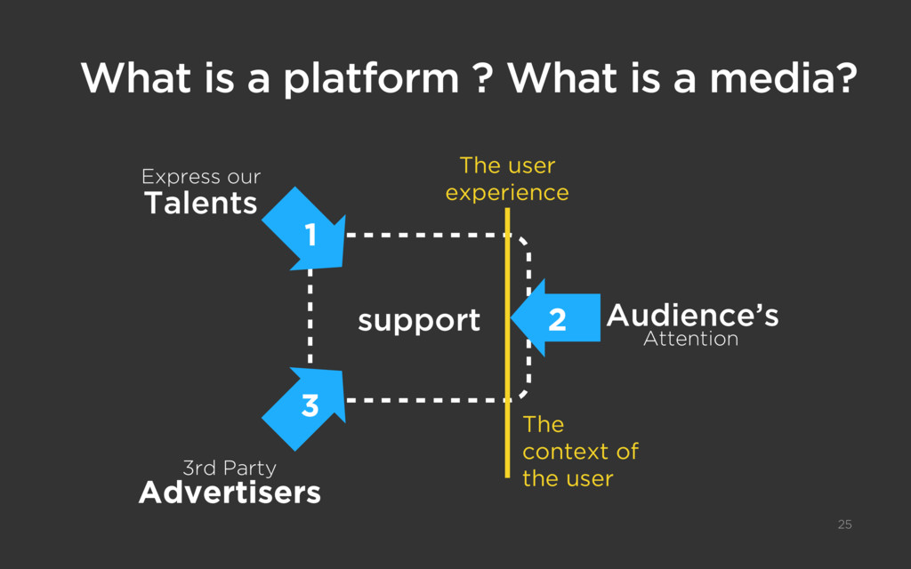 What is a platform ? What is a media? 25 Expres...