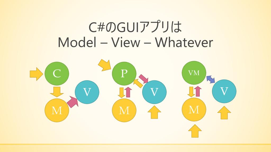 C#のGUIアプリは Model – View – Whatever M V C P VM M...