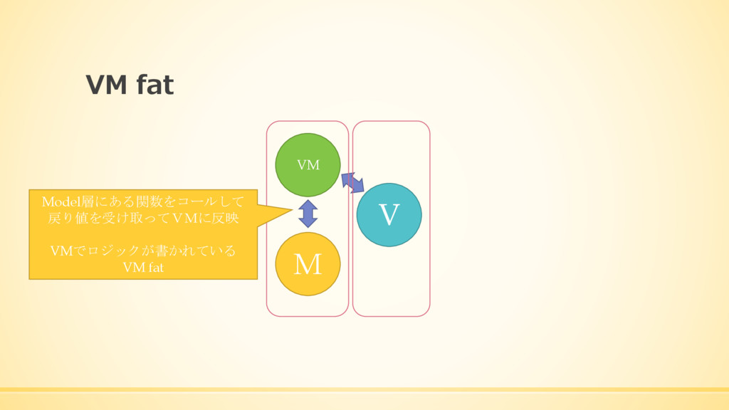 VM fat VM M V Model層にある関数をコールして 戻り値を受け取ってVMに反映 ...