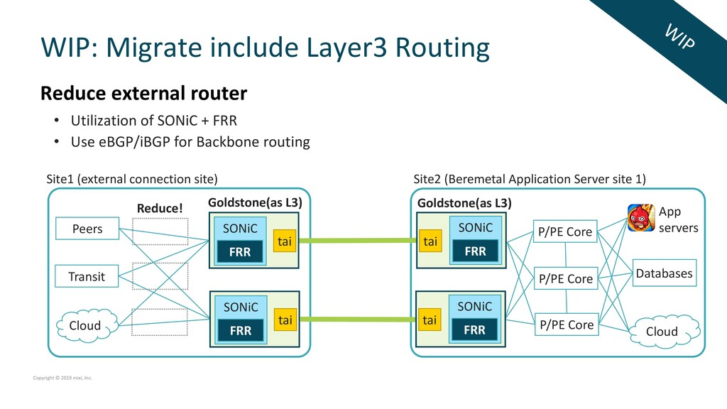 WIP: Migrate include Layer3 Routing Site1 (exte...