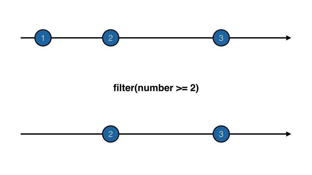 filter(number >= 2) 2 3 1 2 3