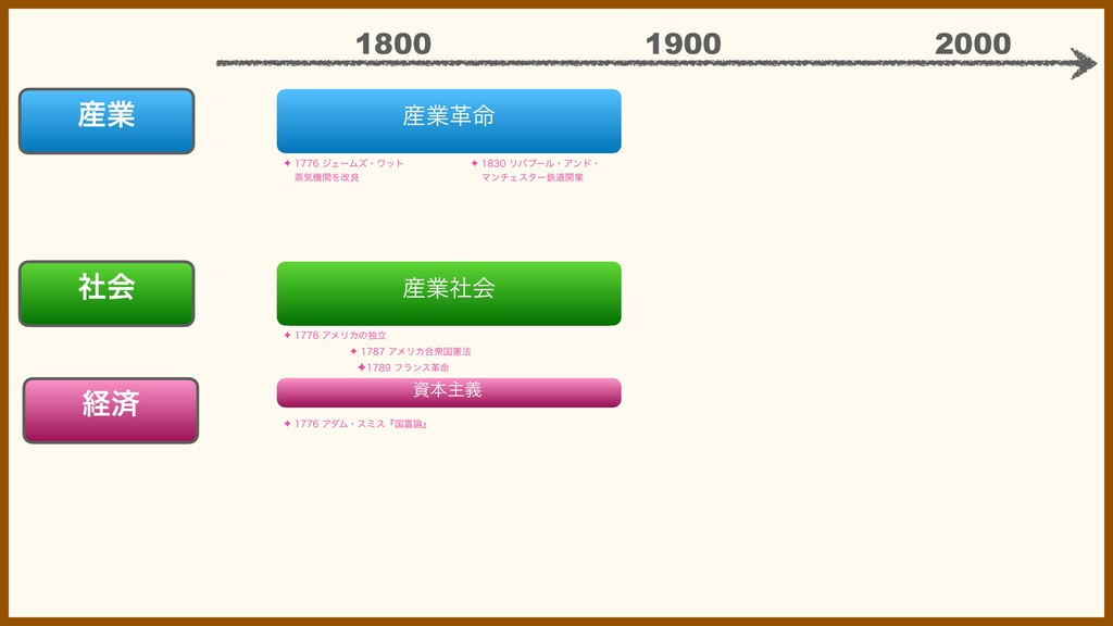 ۀֵ໋ ۀ ܦࡁ 2000 1900 1800 ຊओٛ ۀࣾձ ✦ δΣʔϜ...