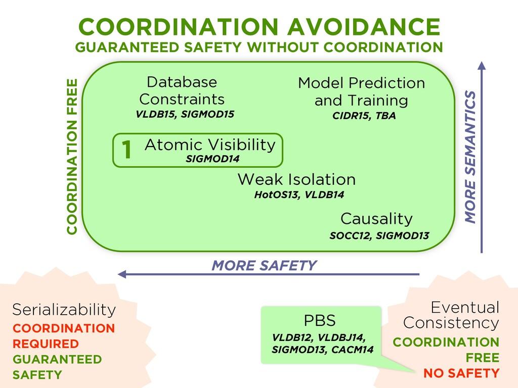 Serializability COORDINATION REQUIRED GUARANTEE...