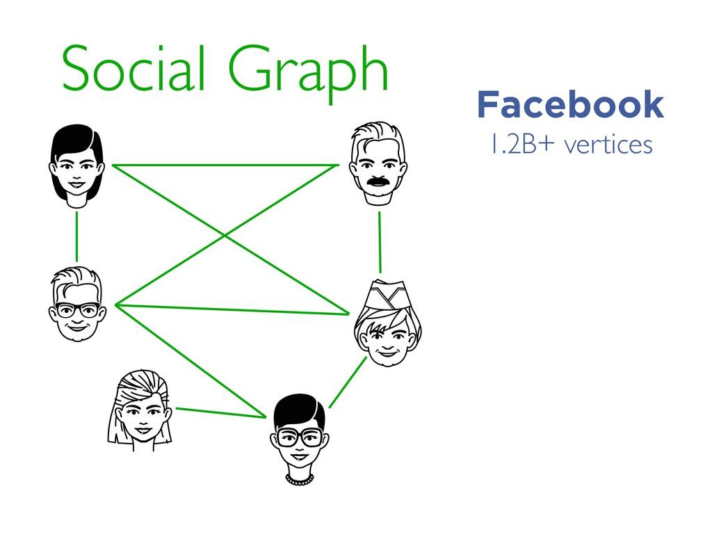 Social Graph 1.2B+ vertices Facebook